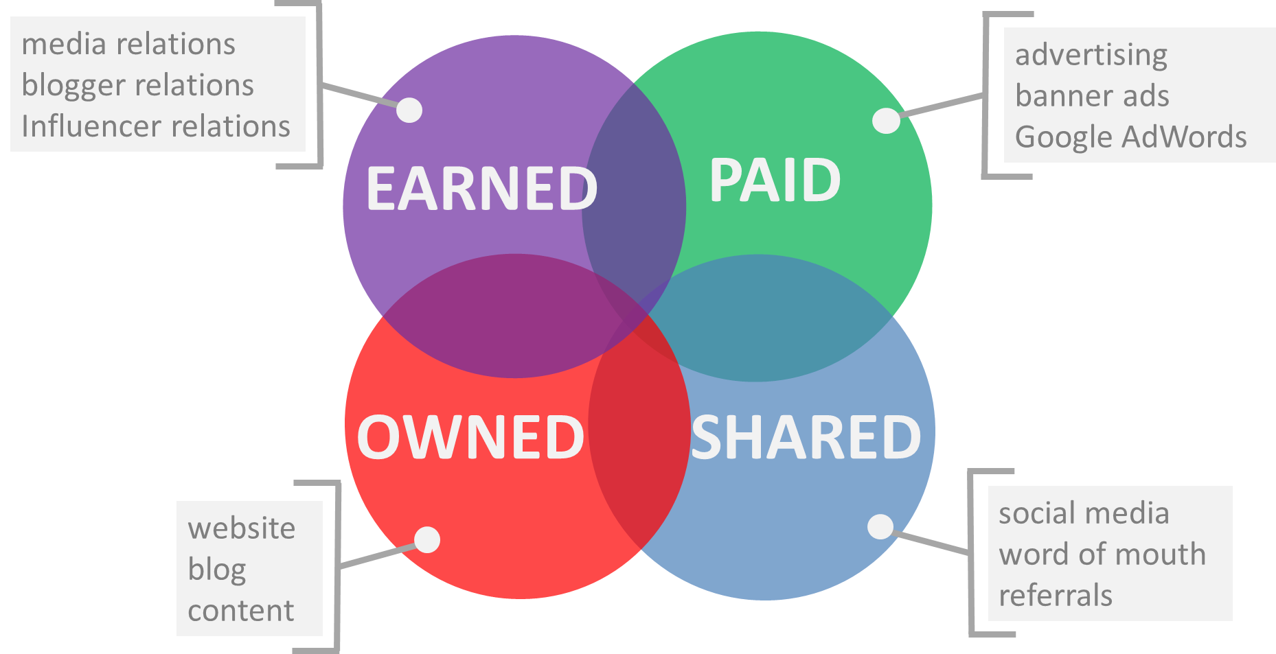 Marketing transparent paid. Sample plan with owned