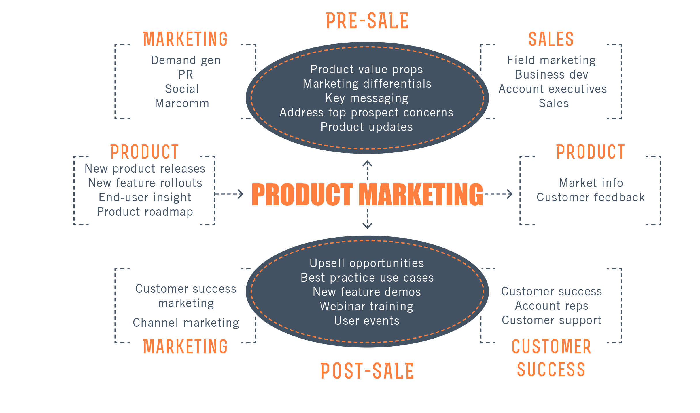 Marketing transparent product. Resources every marketer