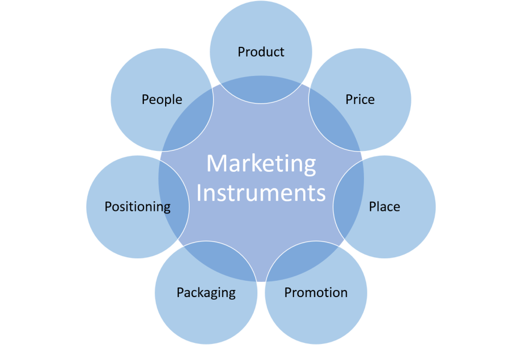 Marketing transparent product. Instruments mix ps of