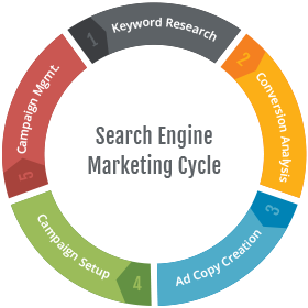 Marketing transparent search engine. Agency wayit increasing visibility