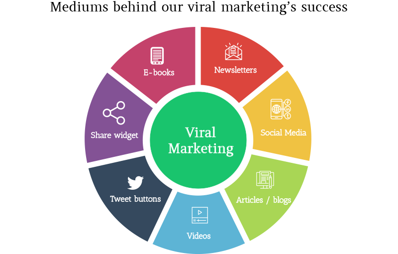 Marketing transparent viral. Stratergies b archives services