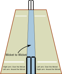 Match drawing cricket. Field wikipedia a perspective