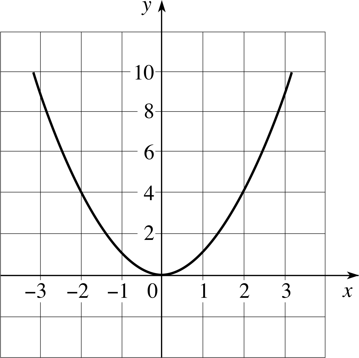 function drawing mathematical