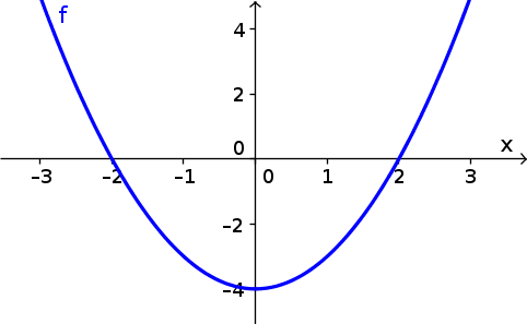 Math graph png. Image of f x