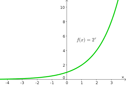 Math graph png. The exponential function insight