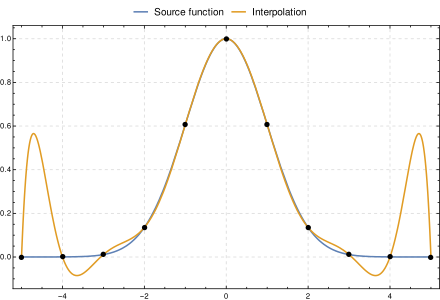 Mathcad vector polynomial. Lagrange wikiwand