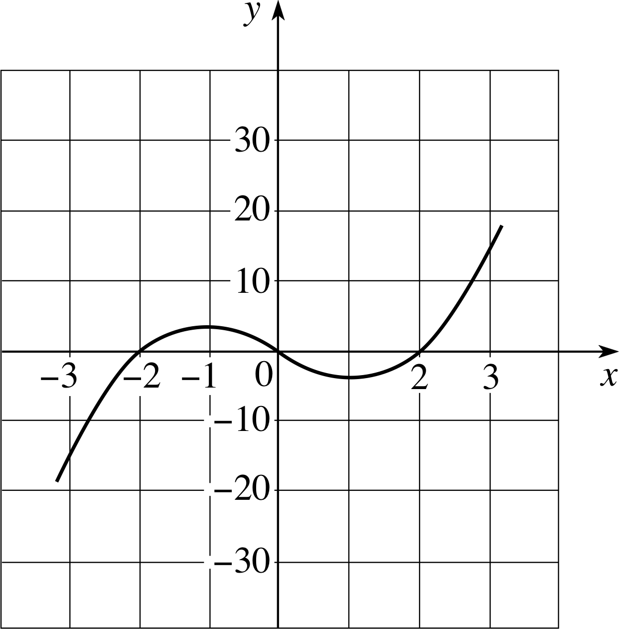 graph of a function - HD1242×1261