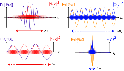Orbital drawing quantum mechanical. Wave function wikipedia travelling