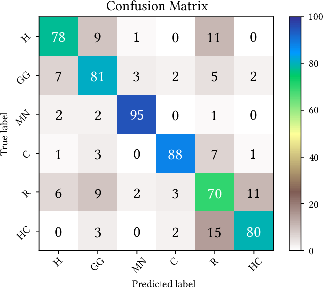Matrix numbers png. Confusion of the proposed