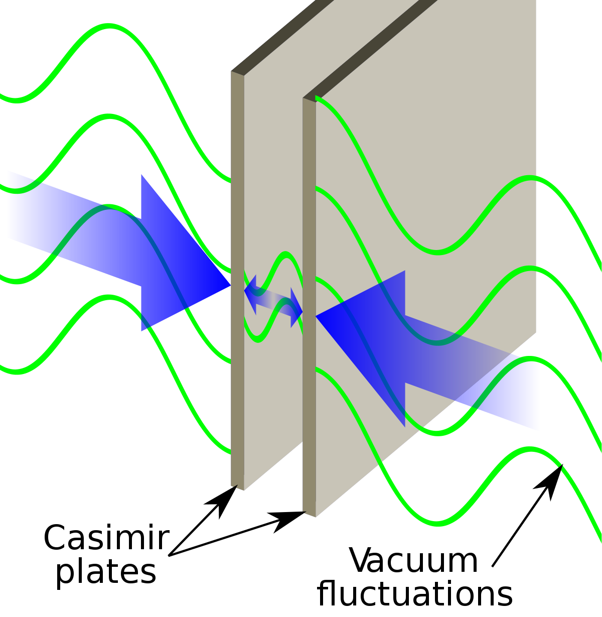 Physics clipart old scientist. Casimir effect wikipedia