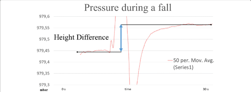 Measuring clipart height difference. Fall pattern measured with
