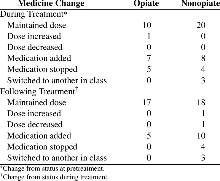 Medication transparent ptsd treatment. Summary of pain changes