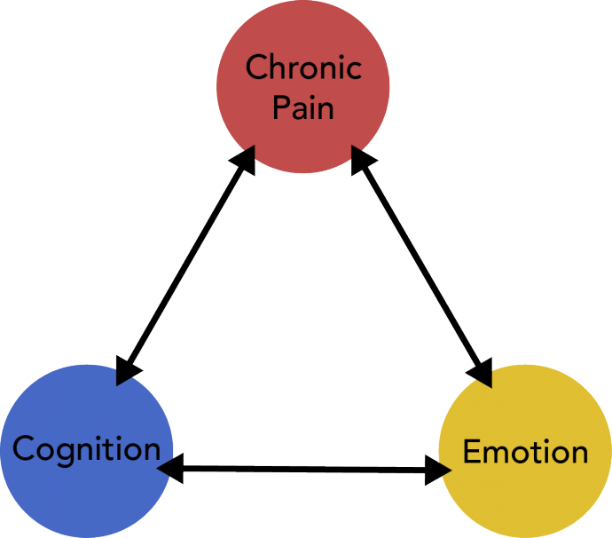 Pain clipart chronic pain. Assessing the triangle