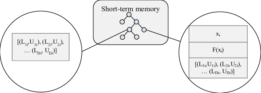 Memory clipart short term memory. The structure of each