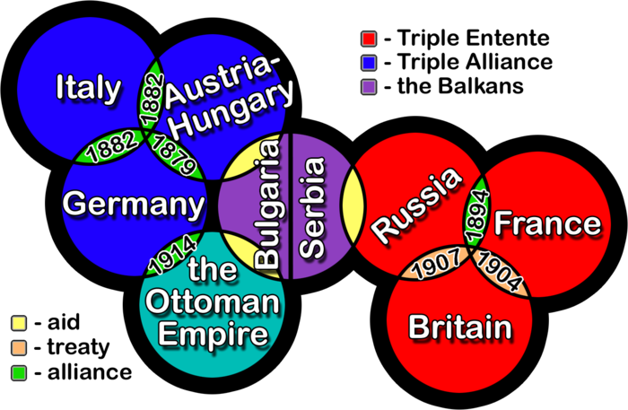Militarism drawing pre ww1. Alliances brought more and