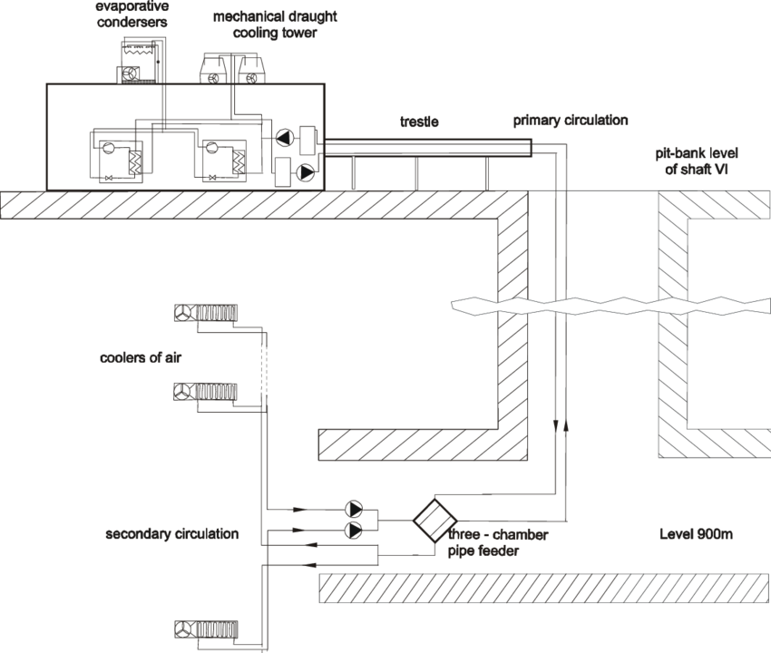 Mining drawing coal energy. Schematic diagram of central