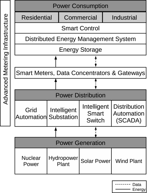 Mine drawing smart meter. Grids data analysis a