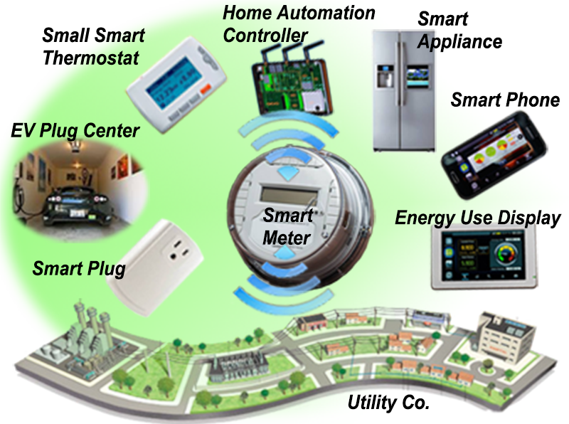 Mine drawing smart meter. Integrating the cloud home