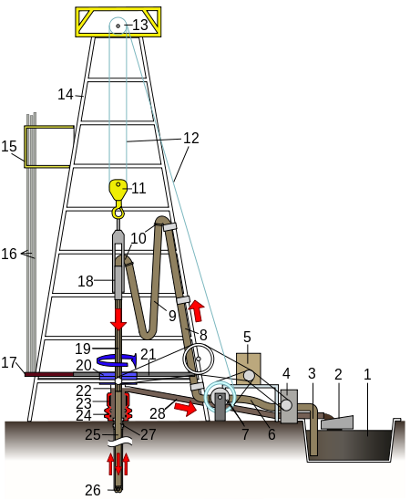 Mining drawing rig. List of components oil