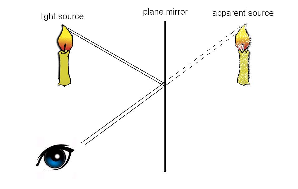 mirror clipart plane mirror