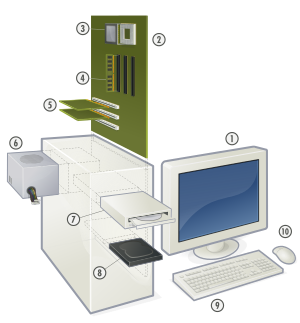 Monitor drawing computer system. Hardware types wikiversity inside