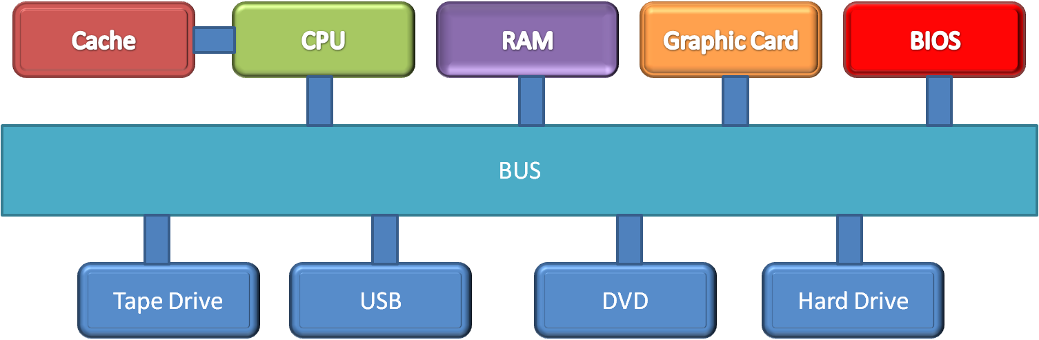 Monitor drawing cpu. Functions of computer hardware