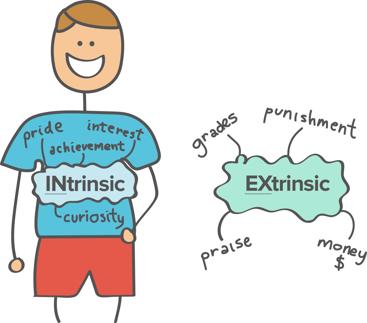Motivation clipart possibility. What is intrinsic
