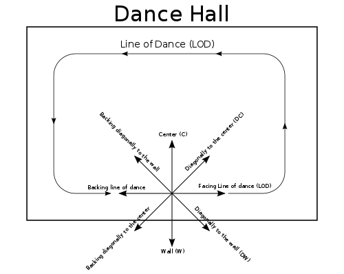 Movement lines png. Direction of ballroom dancing