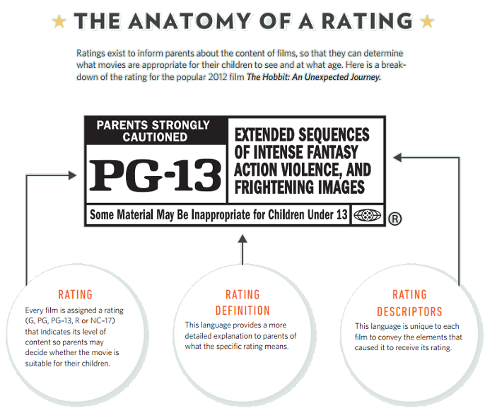 Movie rated r png. Ratings guide what is