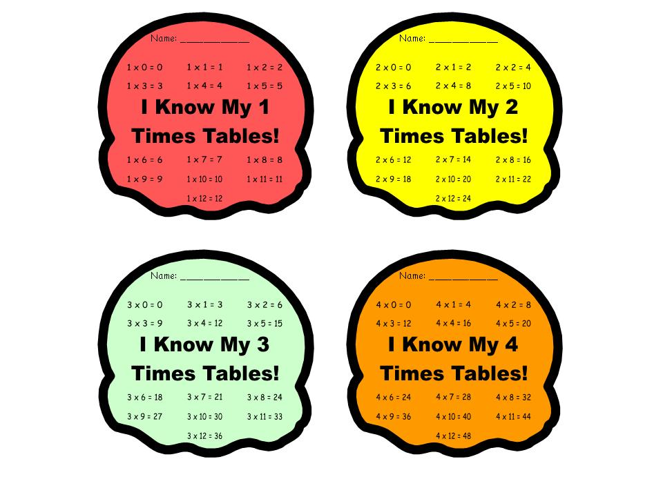 Multiplication clipart ice cream. Scoops student incentive charts