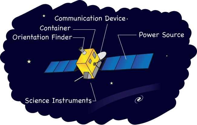 Spacecraft drawing iss. Build your own nasa