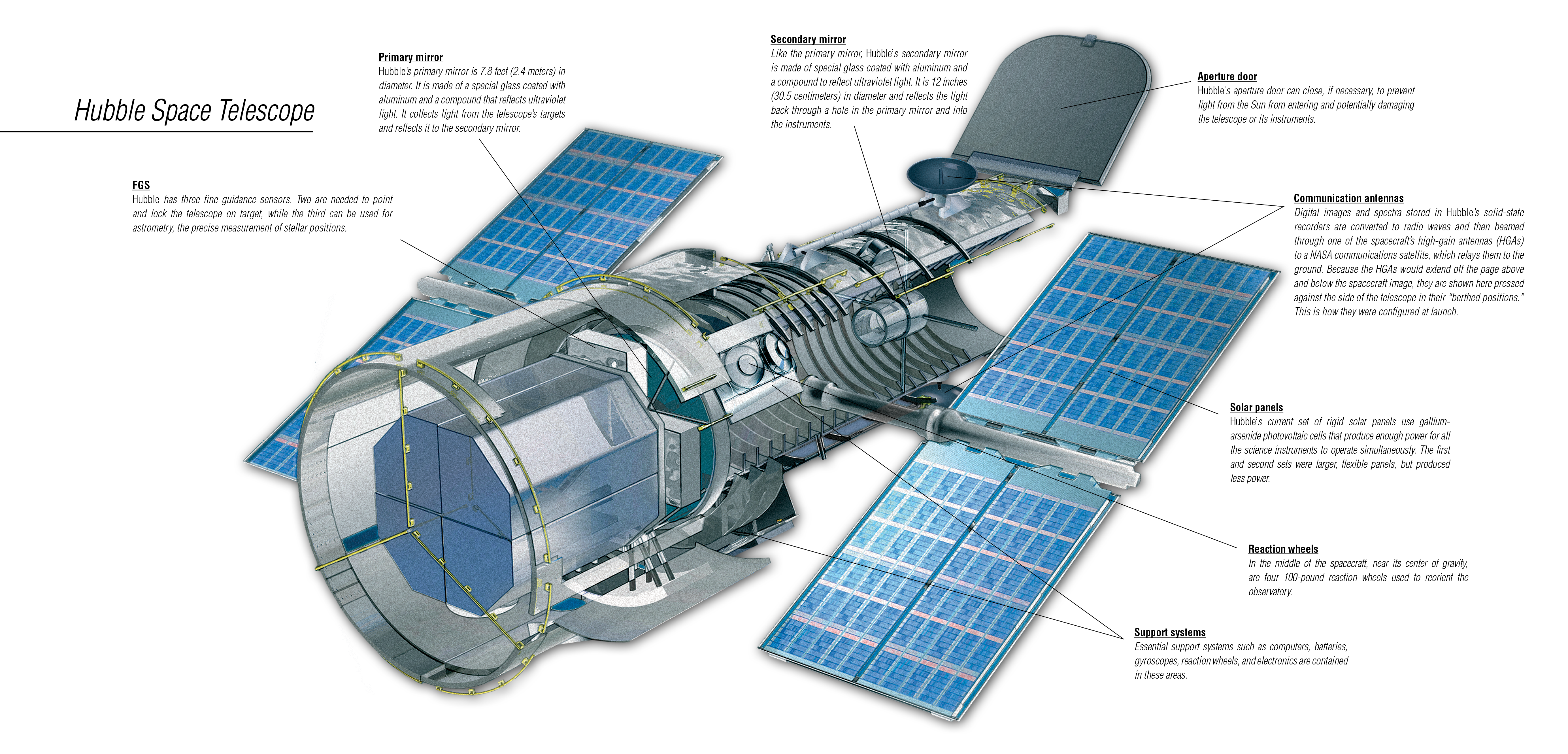 Observatory nasa cutaway diagram. Space satellite png clipart freeuse download