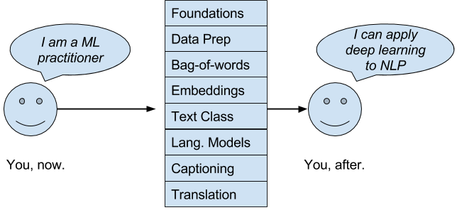 Words drawing deep. Learning for natural language