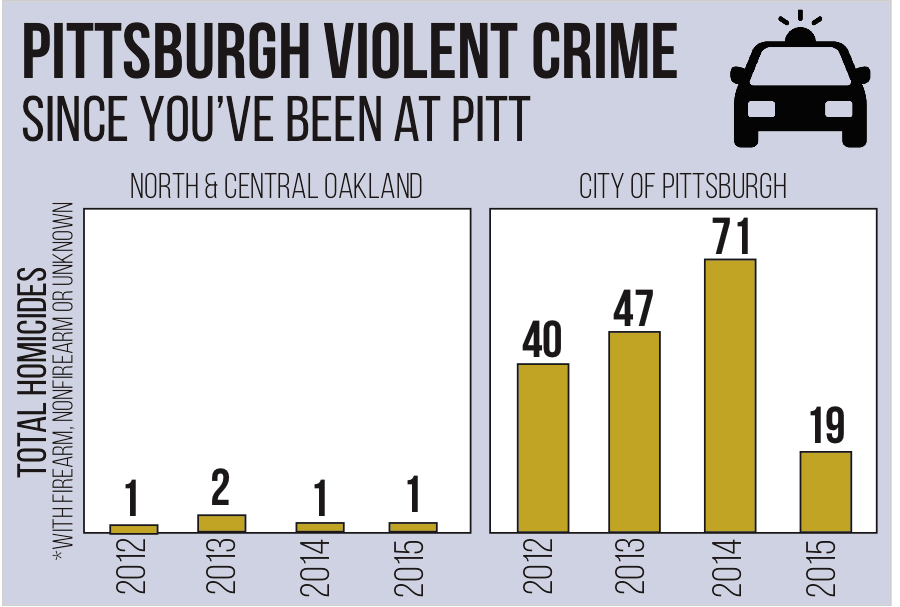 Neighborhood clipart city layout. Analyzing pittsburgh s violent
