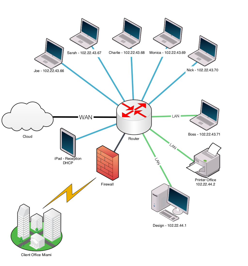 networking drawing visio