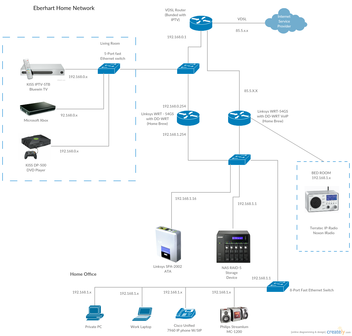 Networking drawing advanced. Cisco templates to get