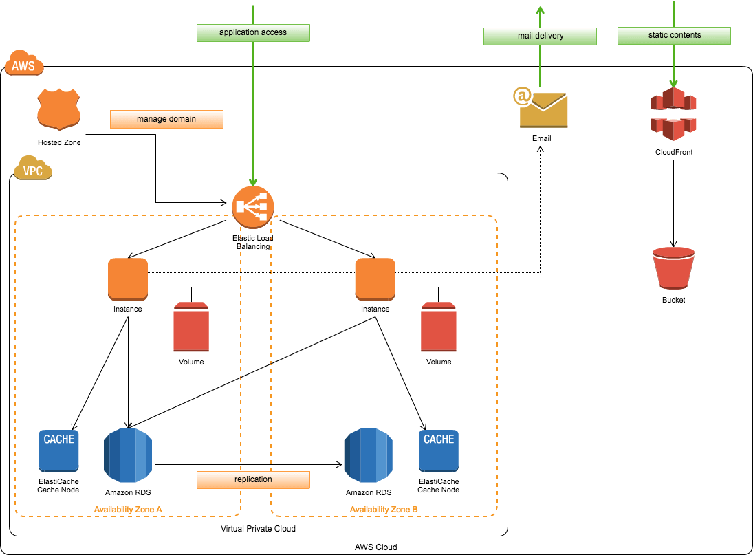 Networking drawing basic computer. Online diagram and flowchart