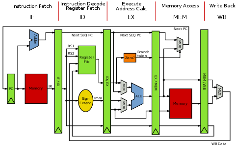 Networking drawing block diagram computer. Architecture wikipedia