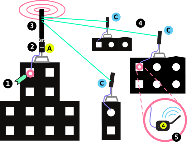 Networking drawing internet connection
