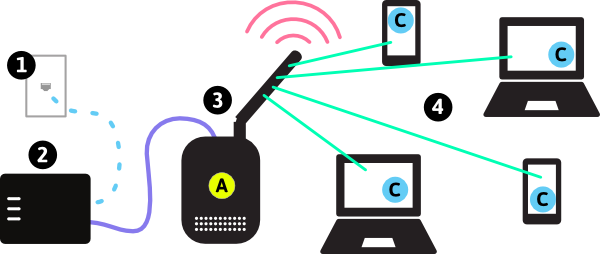 Networking drawing internet connection. Types of wireless networks