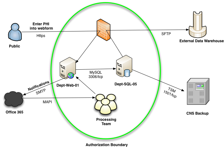 Networking drawing internet security. Creating an information system
