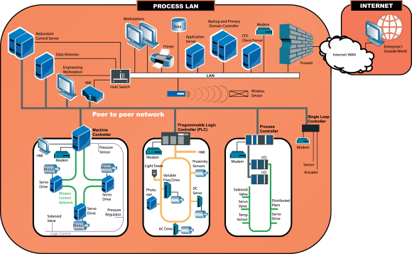 Networking drawing internet security. Scada business network separation