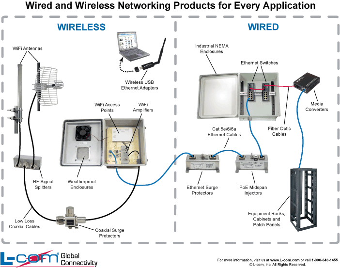 Networking drawing internet connection. Wired and wireless network