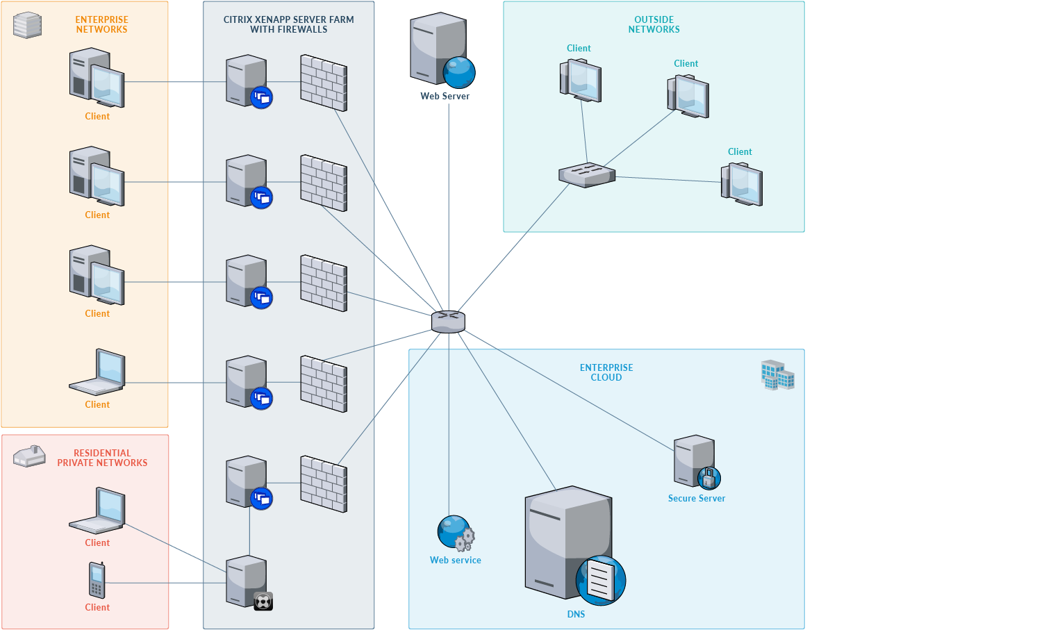 Networking drawing layout. Examples draw io network