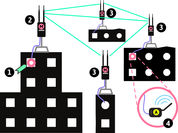 Networking drawing network. Types of wireless networks