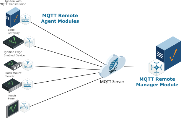 Networking drawing remote. Managing mqtt agents cirrus