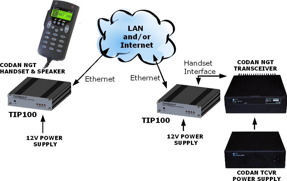 Networking drawing remote. Control for codan ngt