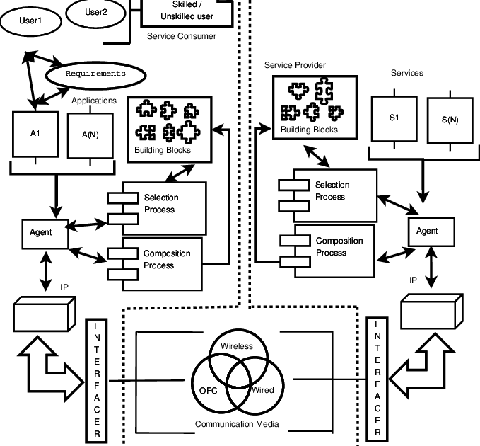 Networking drawing service. Oriented network architecture users