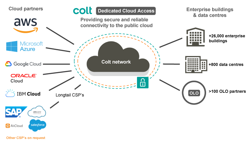 Networking drawing internet security. Dedicated managed cloud services