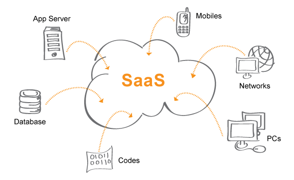 Networking drawing service. Saas software as a